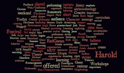 Word cloud created from this blog post